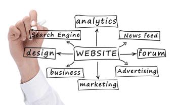 เลือกสร้างเว็บขายของออนไลน์ที่มีระบบใช้งานที่ดี